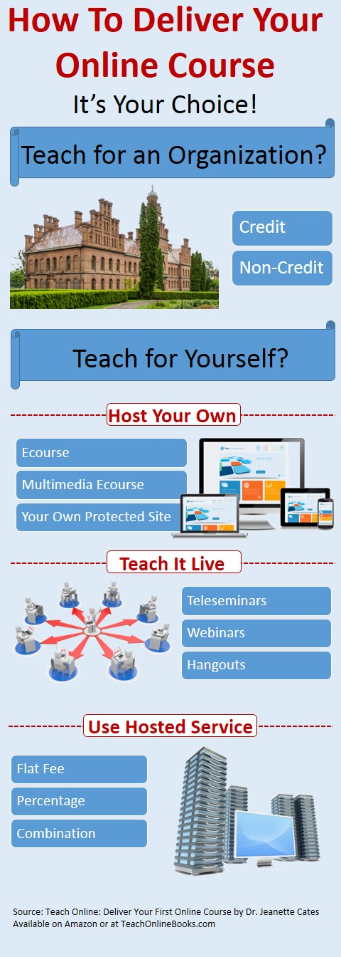 Deliver Your Online Course: Choices